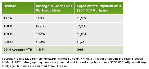 Putting Vero Beach mortgage rates in perspective over the past 40 years, now is still a great time to buy real estate.