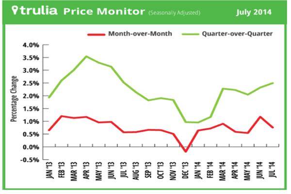Month-over-month increase in asking Vero Beach home prices of 0.8% was in line with the average monthly gain over the past year